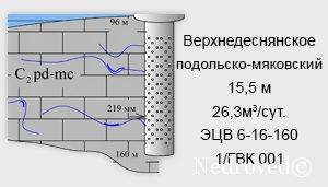 Заключение о гидрогеологических условиях участка недр