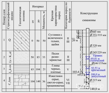 Геолого-технический разрез