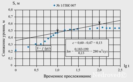 График проведения ОФР откачек в скважине