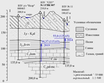 Гидрогеологический разрез