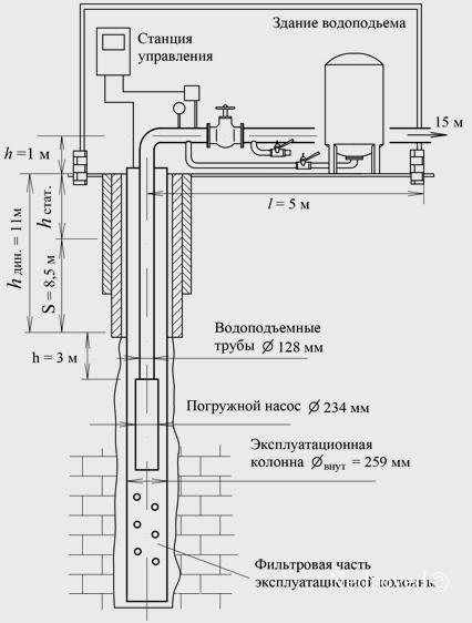 Схема погружного насоса в скважине