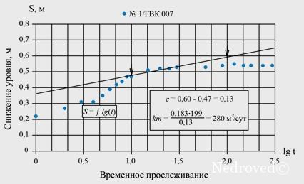 График восстановления уровня при ОФР