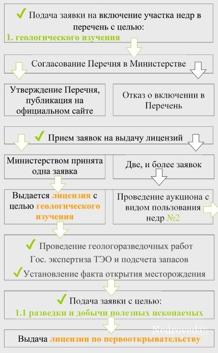 Алгоритм получения лицензии на право пользования недрами