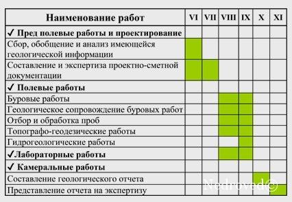 График проведения геологического изучения недр