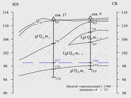Проектный геологический разрез участка недр