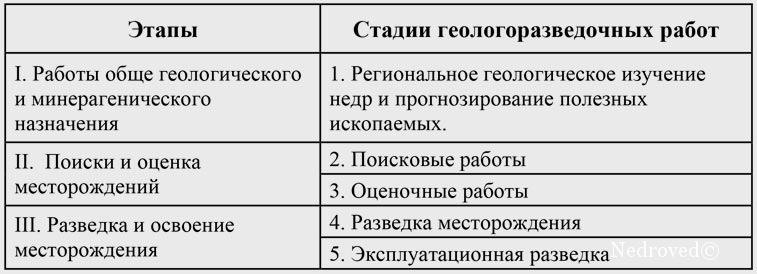 Этапы и стадии проведения геологоразведочных работ